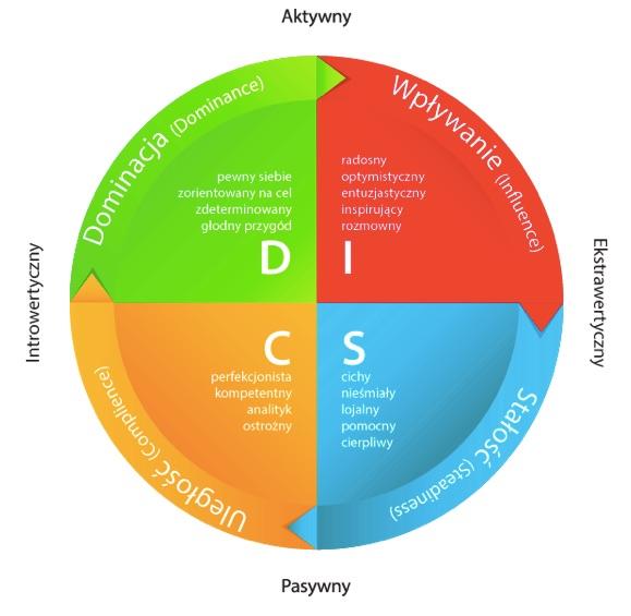 Typy osobowości według Carla Gustava Junga