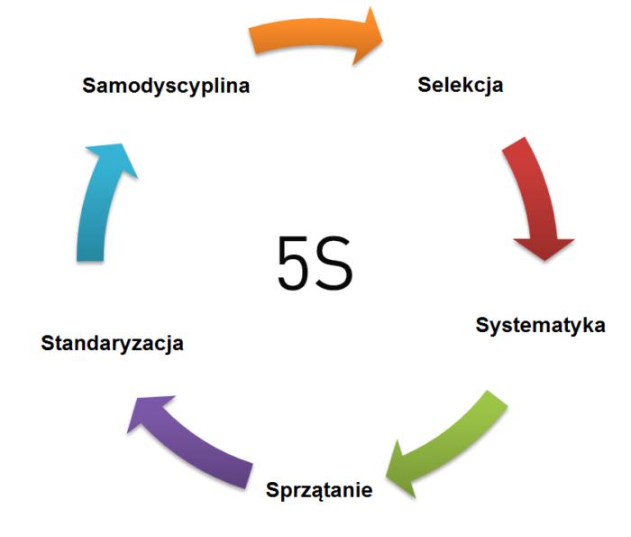 Metoda 5S składa się z pięciu kroków
