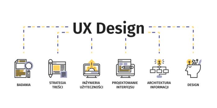 Projektowanie User Experience